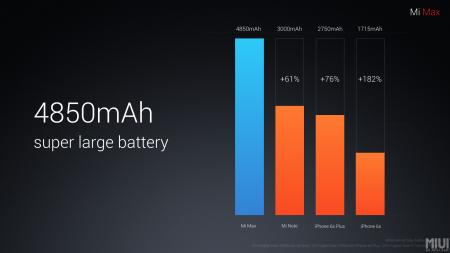 Batería del Xiaomi Mi Max